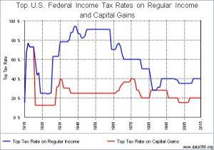 top tax rates